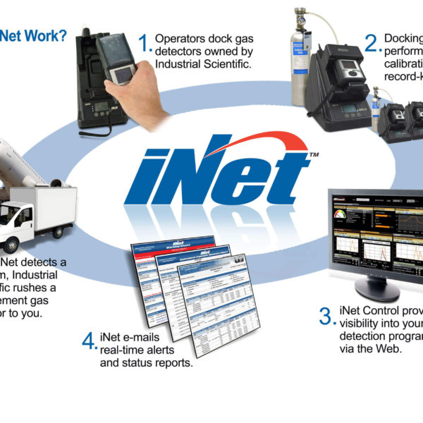 inet gas detection program