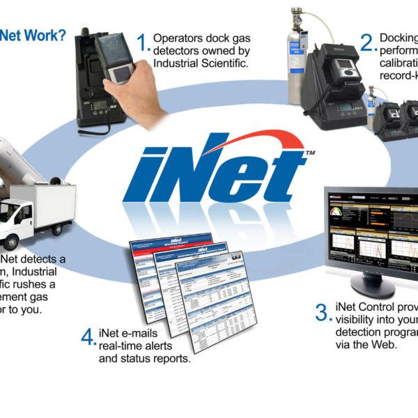 inet gas detection program